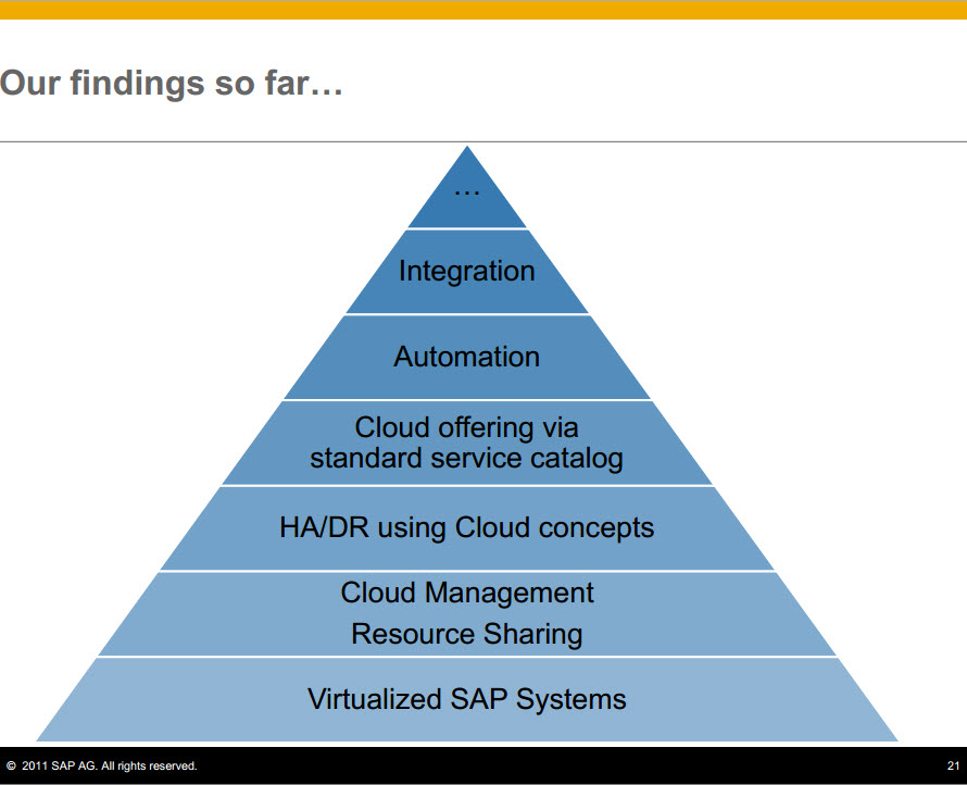 Retreading On Premise Systems to Leverage Cloud Technology