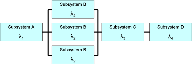 Reliability_block_diagram