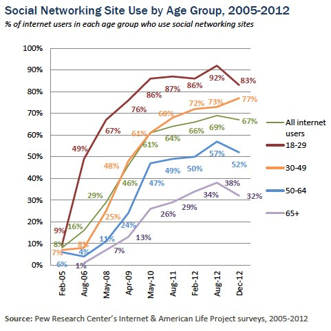 SNS_age_over time_late 2012