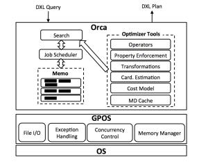 PQO_internal_architecture