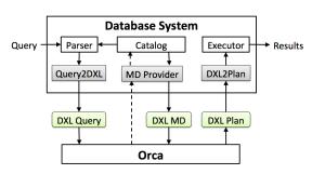 PQO_system_architecture